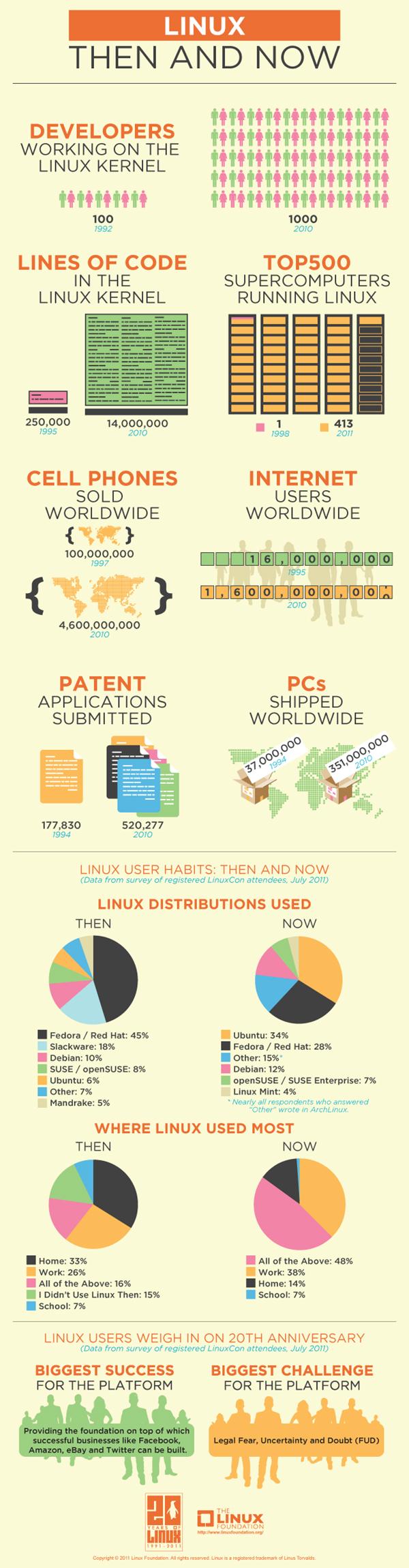 Linux 20 yaşında